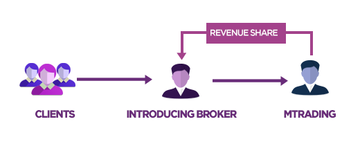 Introducing brokers forex