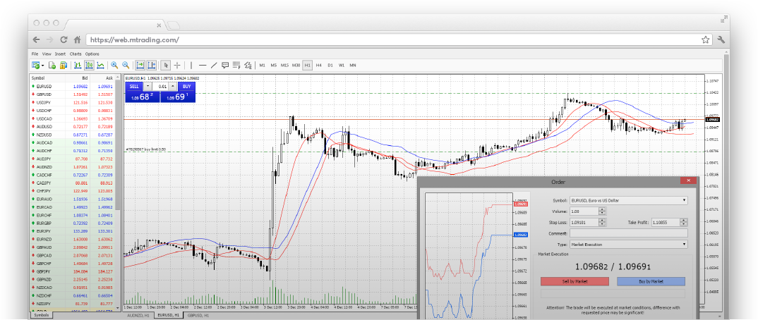 MT4 WebTrader for Chromebook