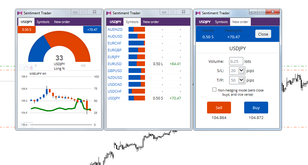 Trading sentiment indicators