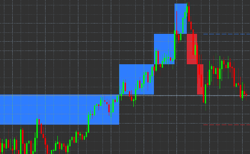 Renko indicator window